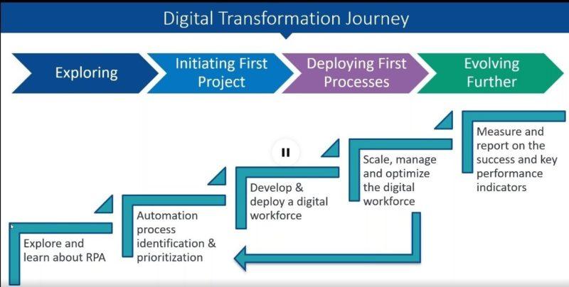 Digital Transformation Flowchart